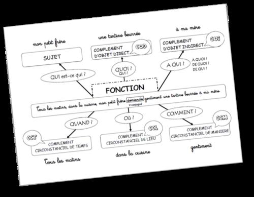 Les fonctions dans la phrase