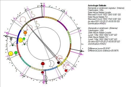 L'or, histoires de vols astrologiques
