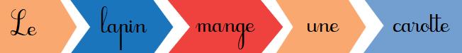 Composer des phrases à partir d'étiquettes de mots imprimées, ou avec un logiciel vocal