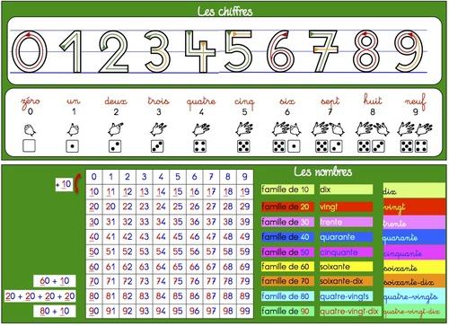 Outils - Maths