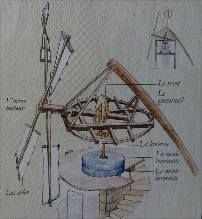 Un moulin a vent comment a marche le cami c 39 est le chemin - Moulin a vent en bois a fabriquer ...