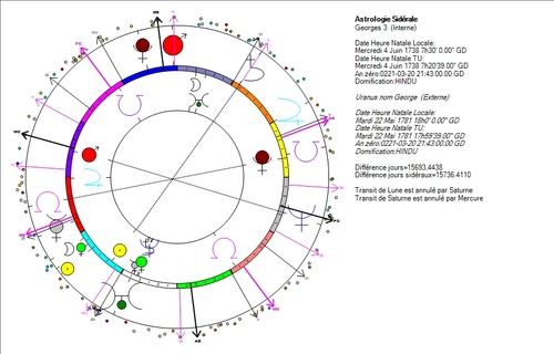 Uranus, nom astro-logique