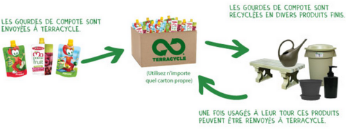 Brigades de recyclage Terracycle