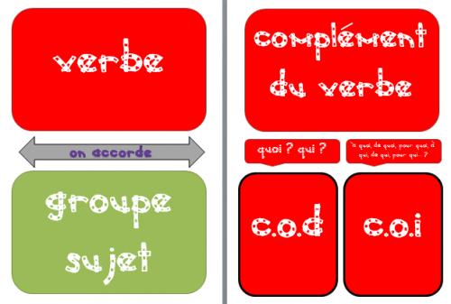 français : affichages - les accords sujet-verbe - cm