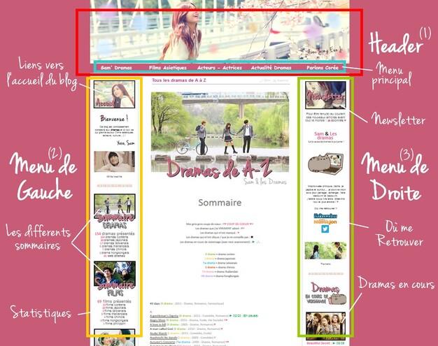 Mode d'emploi du Blog