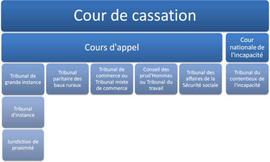 quel est le tribunal comp tent pour mon litige cours de droit. Black Bedroom Furniture Sets. Home Design Ideas