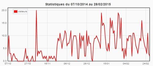 Statistiques du blog (février 2015)