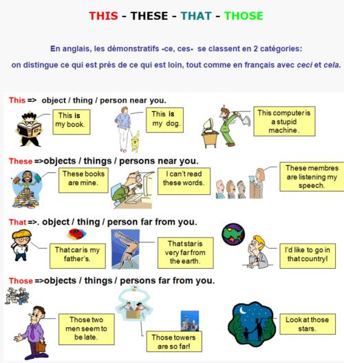 Les démonstratifs en anglais