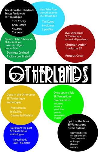 OTHERLANDS (Partenaire)