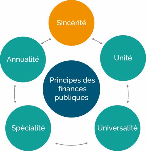 Le principe de spécialité budgétaire