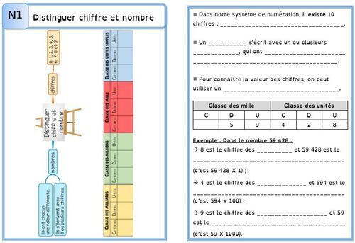 Leçon N1 Distinguer chiffre et nombre DYS