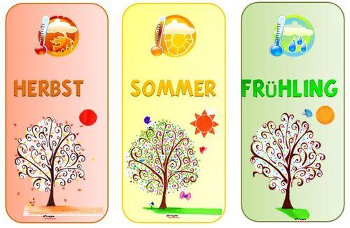 Affichage Météo, saisons et date en anglais