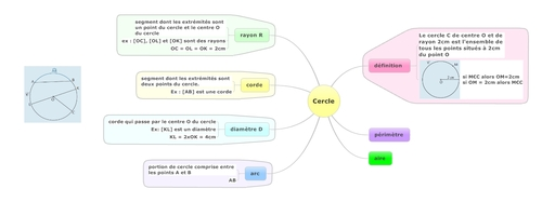 cercle, notions de base