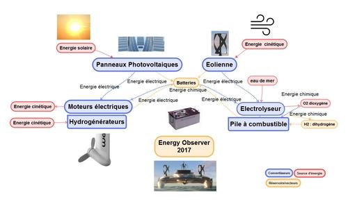 6 Le PLanetSolar et EnergyObserver 3ème