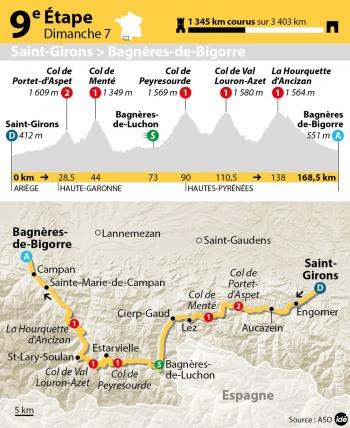 Tour de France 2013 : étape 9 Saint-Girons - Bagnères-de-Bigorre