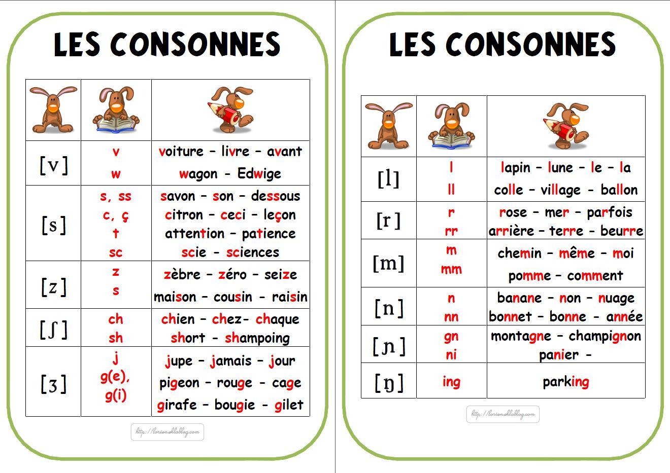 Fabuleux Affichage de l'alphabet phonétique - La classe de Lòrien OF79