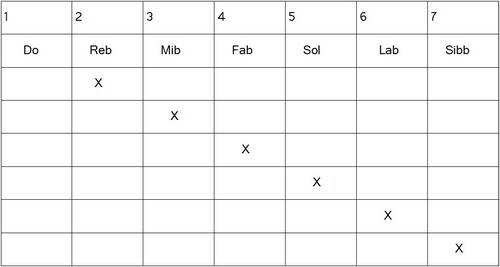 Construction gammes héxatoniques - Alt 5 becarre 7bb