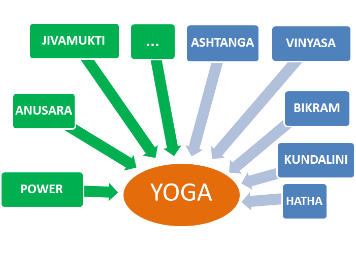 Yoga-differents-styles schéma
