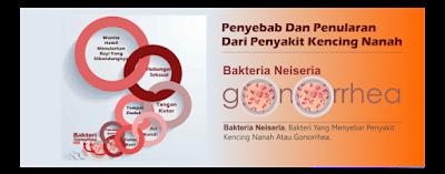 Antibiotik infeksi untuk gonore dan sipilis
