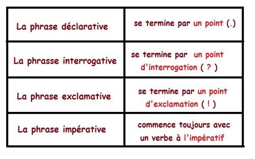 les types de phrase