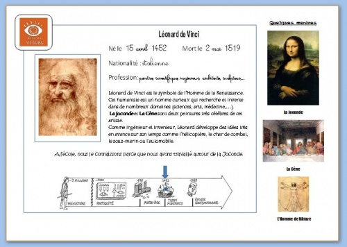 Carte d'identité Léonard de Vinci