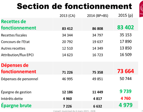 Conseil municipal du 27mars acte II : budget 2015