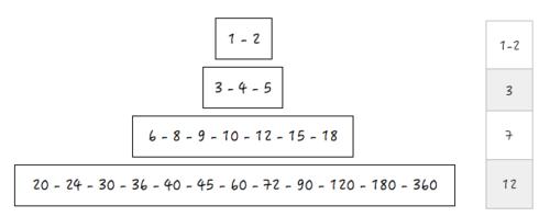 LA GRUE - A, B, C