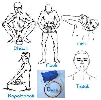 Les 6 Kriyas du Hatha Yoga