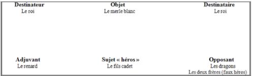 La morphologie du conte. Le cas du conte le merle blanc.