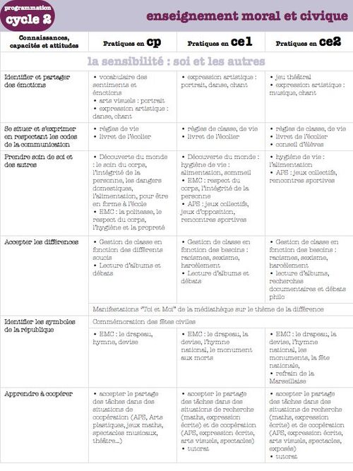 programmations de cycle 2 - programmes 2016