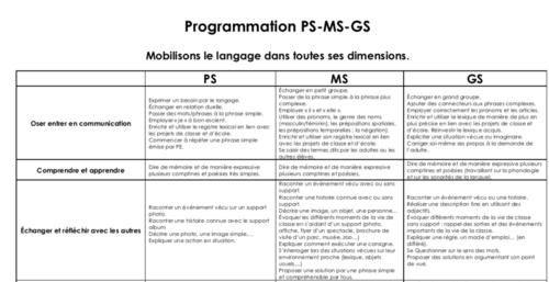 Programmation d'école LANGAGE Cycle 1