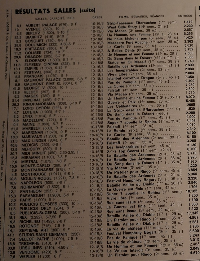 BOX OFFICE PARIS DU 10 AOUT 1966 AU 16 AOUT 1966