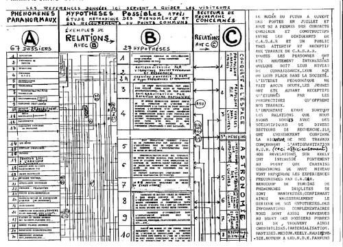 Tableau de synthese generale des phenomenes paranormaux