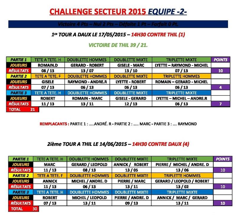 2ièmeTOUR CHALLENGE DE L'AMITIÉ SECTEUR 2015 - POULE C - ET POULE -E-