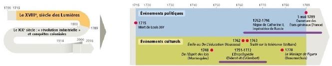 L' Europe des «Lumières» (XVIIIe siècle).