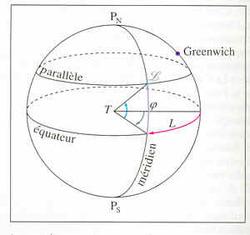 Solstice : petite explication astronomique-astrologique