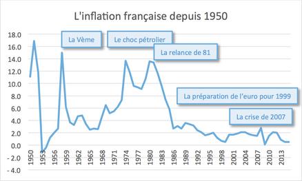 """Résultat de recherche d'images pour """"inflation"""""""