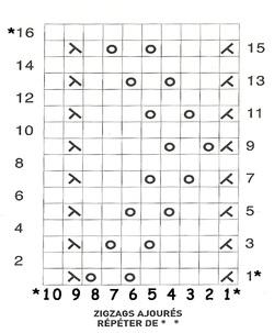 diagramme Guêtres ajourées