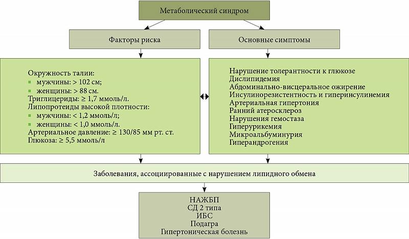 Антифосфолипидный синдром при сахарном диабете