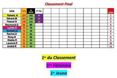 Classement du P.C Brignemontois en 2015.