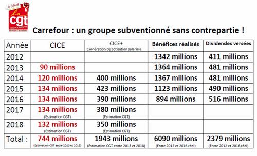 Note sur la grève de Carrefour
