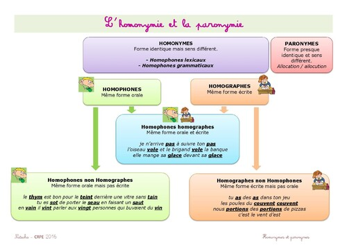 Homonymes homographes homophones quelle diff rence for Dans homophone