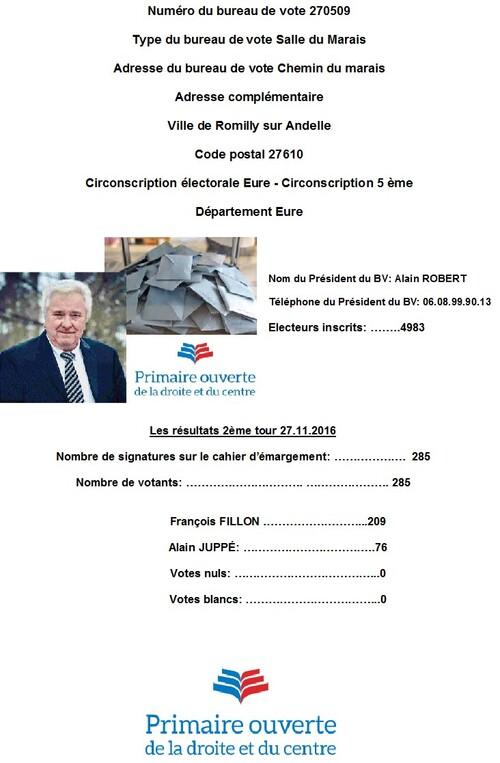 ● Résultats du 2ème tour Élection Primaire bureau de Romilly sur Andelle du 27.11.2016
