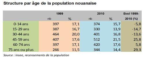 Un constat inquiétant sur la population de Nouan-le-Fuzelier