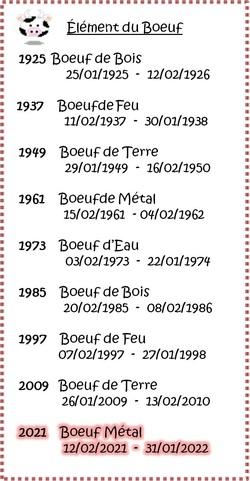 Signes du zodiaque chinois - Boeuf !