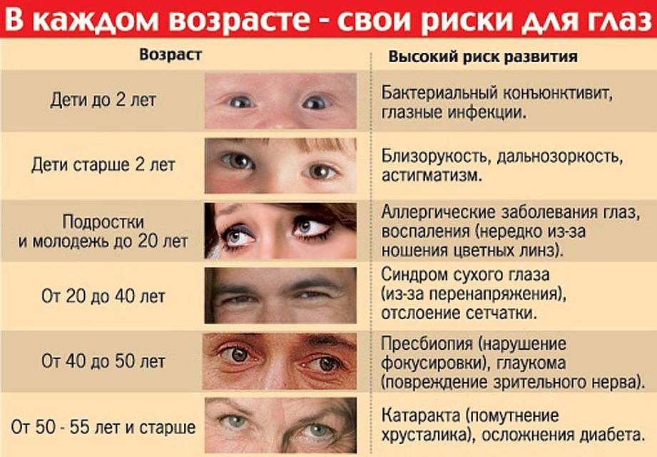 Катаракта глаз симптомыпри диабете
