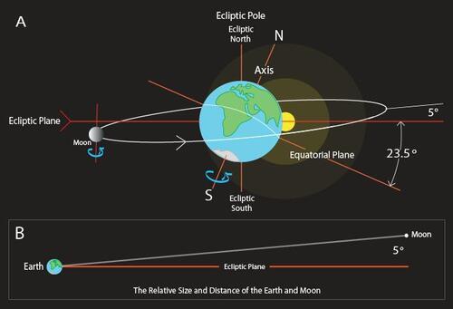 7 Irrégularités qui suggèrent la Lune de la Terre a été conçus