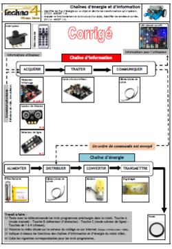 Chaînes d'énergie et d'information du robot mBot (modification 15/02/2017)