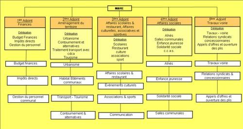 ● Projet d'organisation du conseil municipal