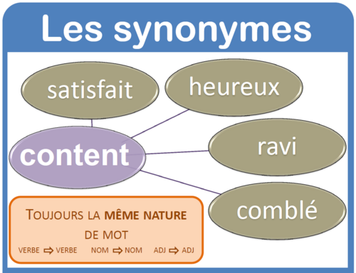 vocabulaire, les synonymes